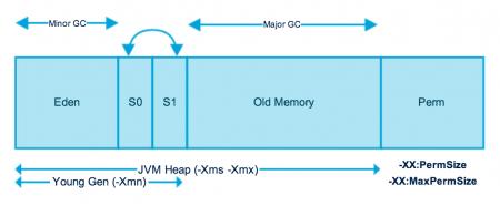 Oracle JVM, Oracle Java Guides, Oracle Java Memory Model, Oracle Study Material