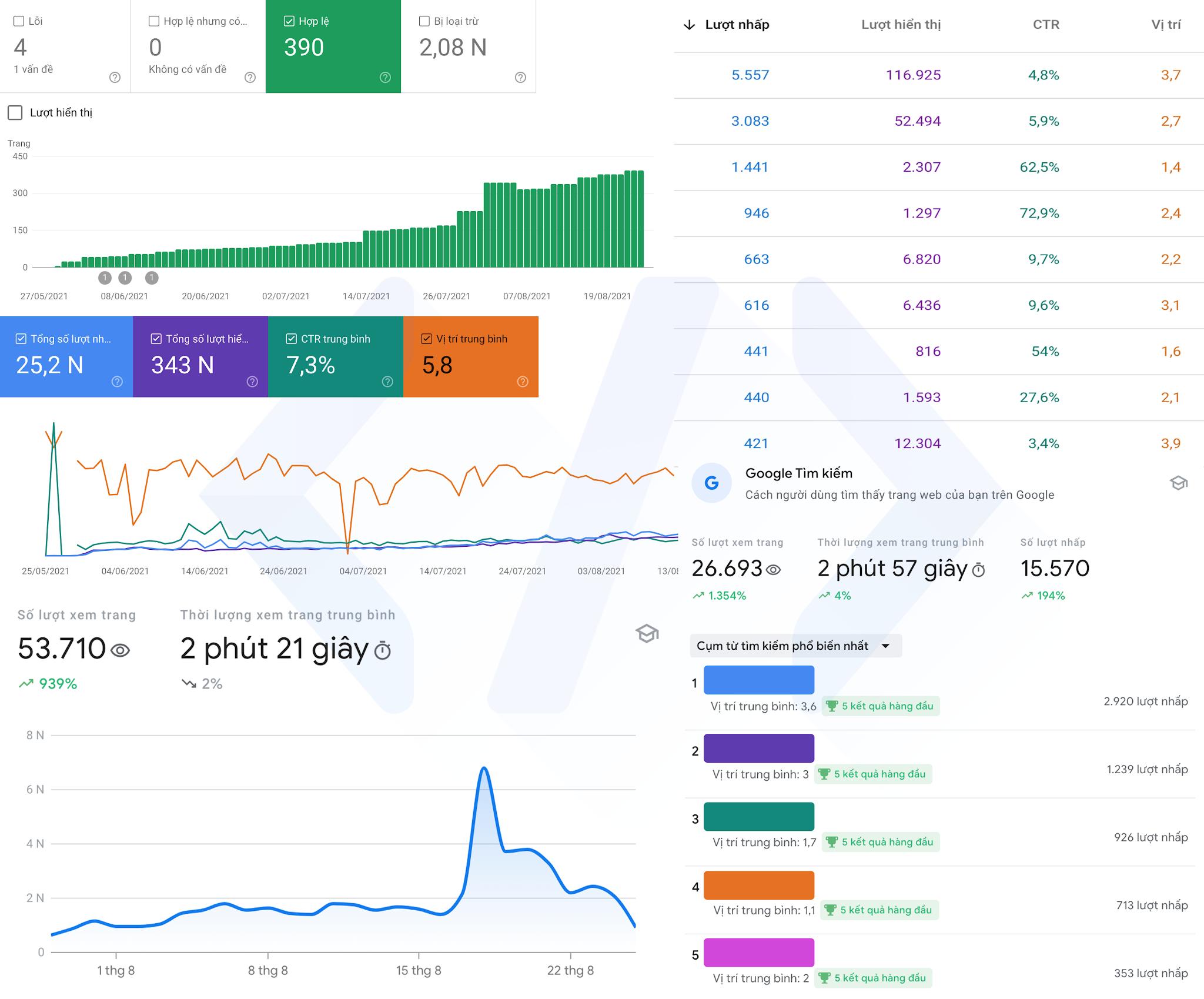 Code Pro và những con số phần 3 google console