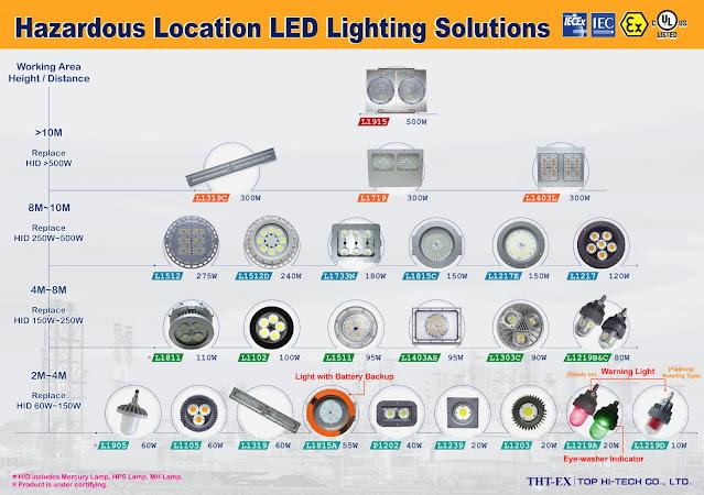 Hazardous Location LED Lighting Solutions (10W~500W)_THT-EX
