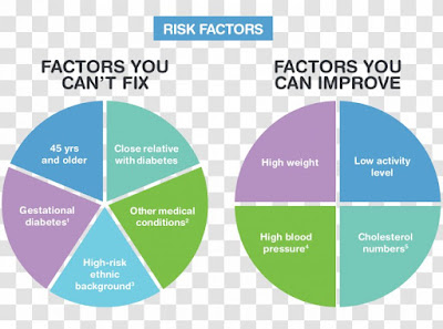 Risk factors of diabetes mellitus