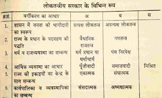 लोकतंत्रीय सरकार के विभिन्न रूप