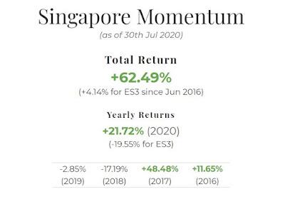 July 2020 Singapore Portfolio Performance Report. Overall = +62.49%, YTD = +21.72%
