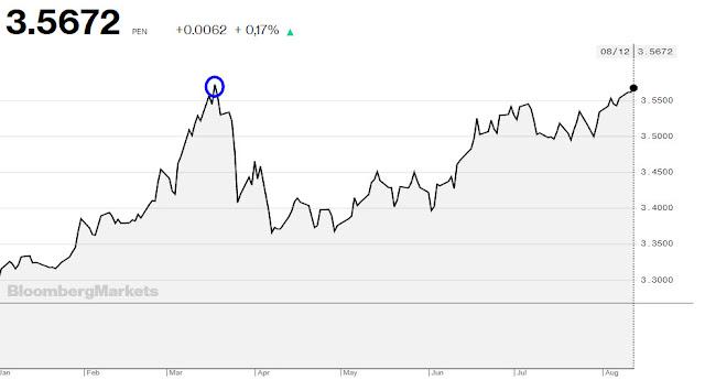 El dólar en Perú sigue subiendo