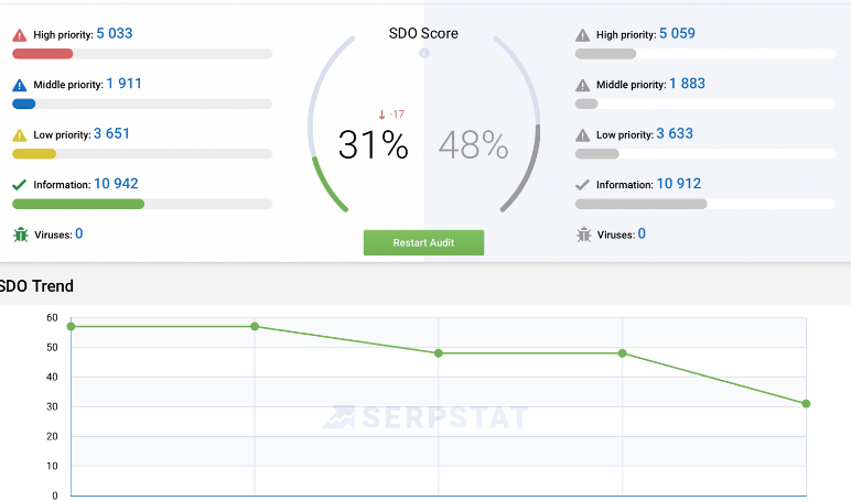 best seo site audit tool