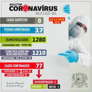 Mucugê registra mais 04 casos de Covid-19