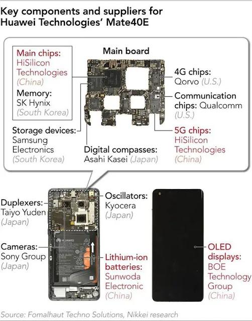 Origin of components in Huawei Mate 40E