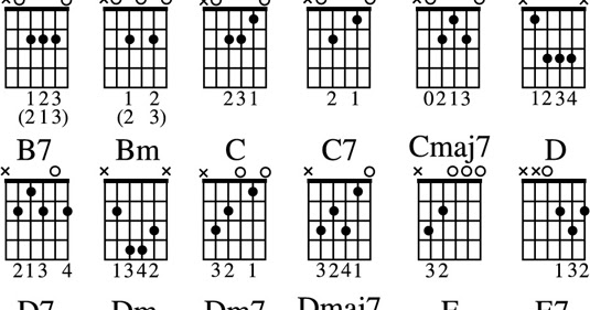 A Guide for Learning Guitar Chords