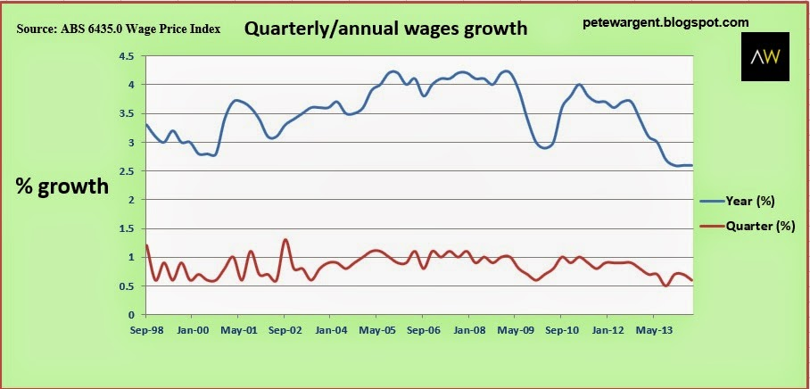 quarterly/annual wages growth