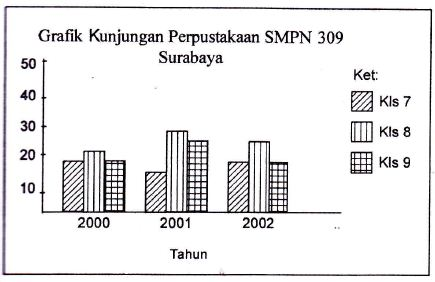 Kumpulan soal bahasa indonesia smpmts simpulan isi grafik tersebut adalah a jumlah pengunjung paling banyak pada tahun 2000 b jumlah tahun selalu signifikan dari tahun ke tahun ccuart Gallery