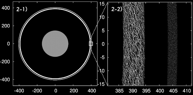 Simulation of Chariklo's ring system. Using a particle density equal to half of Chariklo's density, the overall structure can be maintained. In the close-up view (right) complicated, elongated structures are visible. These structures are called self-gravity wakes. The numbers along the axes indicate distances in km. (Credit: Shugo Michikoshi (Kyoto Women's University/University of Tsukuba))