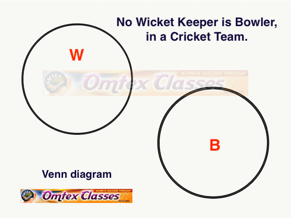 Draw a Venn diagram for the truth of the following statement.  No wicket keeper is bowler, in a cricket team.