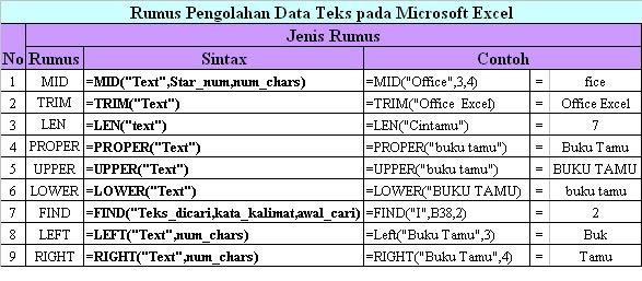 Bagikan Kali Ini Sebenarnya Sih Rumus Rumus Dalam Microsoft Excel