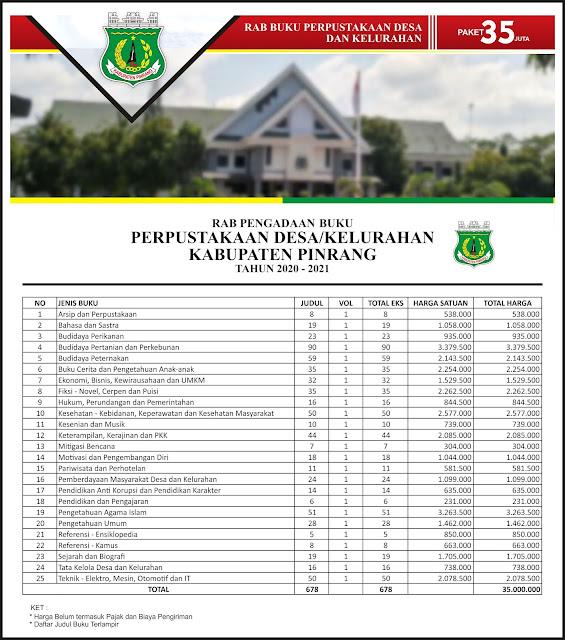 Contoh RAB Pengadaan Buku Desa Kabupaten Pinrang Provinsi Sulawesi Selatan Paket 35 Juta
