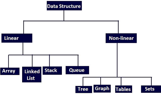 हिंदी में डेटा संरचना, हिंदी में डेटा संरचना, हिंदी में डेटा संरचना में एल्गोरिथ्म, सरणी, स्टैक, डेटा संरचना में हिंदी में कतार