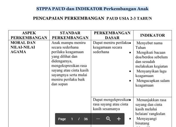 Contoh STPPA PAUD dan INDIKATOR Perkembangan Anak Lengkap