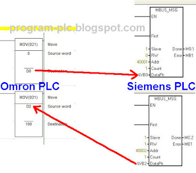 Read Write data from to Omron PLC and Siemens PLC