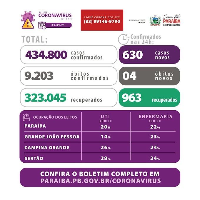 Paraíba registra 630 casos de covid-19 em 24h