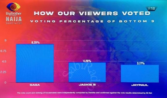 BBNaija Live Eviction Show (How Viewers Voted)