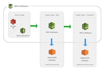 Best Spring Boot + AWS Course for Java developers