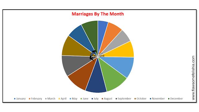 popular-wedding-months
