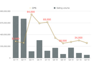 Sales volume vs. CPS (THB) at The Palm by Andrey Palagin