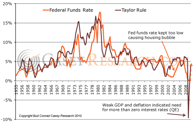 Casey Research - Bud Conrad: Federal Funds Rate and Taylor Rule, 1955-2010