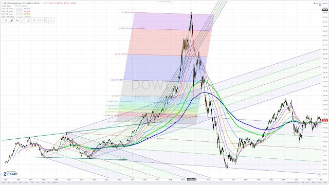 Dow Jones Industrial Average Expanding Triangle -  Chart Pattern - sling shot chart pattern 1915 to 1932