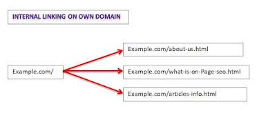 internal link in blogger inbound