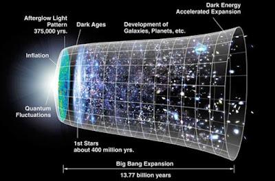 Schema dell'evoluzione della creazione dell'universo dal Big Bang a sinistra - al presente.