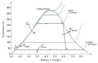 Siklus Rankine Diagram T-S