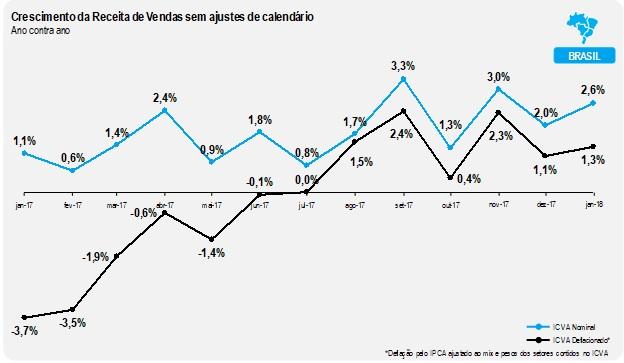 Varejo apresenta crescimento de 1,3% em janeiro