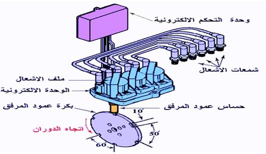 نظام الاشعال الالكتروني بدون موزع ذو ملف لكل اسطوانتين