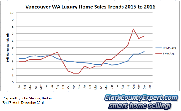 Vancouver Washington Luxury Home Sales 2016 Summary - Units Sold