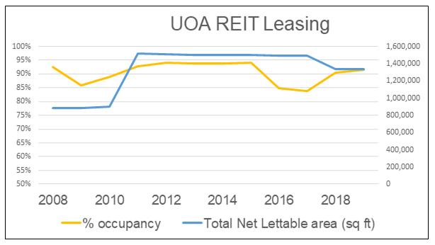 UOA REIT Leasing metrics