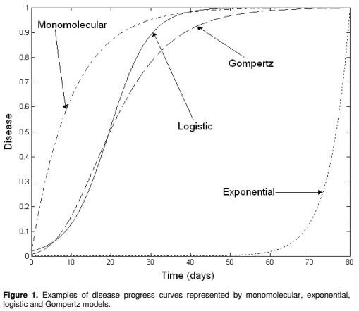 Figure 1. Examples of disease progress curves represented by monomolecular, exponential, logistic, and Gompertz models