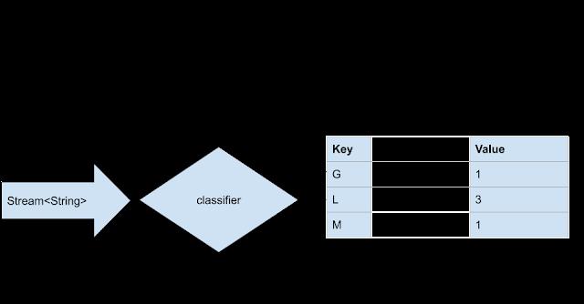 Java Streams Tutorial