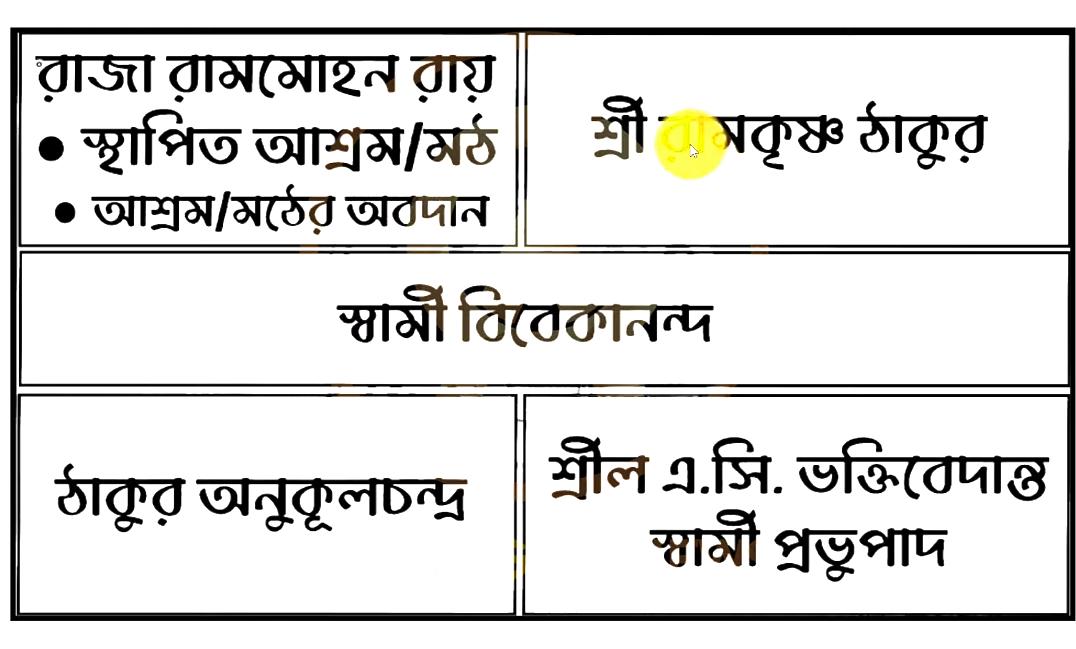 ৯ম শ্রেণির ১৫তম সপ্তাহের অ্যাসাইনমেন্ট উত্তর ২০২১ হিন্দুধর্ম, Class 9 15th week hindu dharma assignment solution 2021, ৯ম শ্রেণির ১৫তম সপ্তাহের এসাইনমেন্ট সমাধান ২০২১ হিন্দুধর্ম, Class 9 15th week hindu dharma assignment question and solution, ৯ম শ্রেণির ১৫তম সপ্তাহের হিন্দুধর্ম এসাইনমেন্ট উত্তর, ৯ম শ্রেণির ১৫তম সপ্তাহের হিন্দুধর্ম এসাইনমেন্ট প্রশ্ন, Class 9 15th week hindu dharma assignment question, ৯ম শ্রেণির ১৫তম সপ্তাহের অ্যাসাইনমেন্ট সমাধান হিন্দুধর্ম, Class 9 15th week hindu dharma assignment solution, ৯ম শ্রেণির ১৫তম সপ্তাহের অ্যাসাইনমেন্ট হিন্দুধর্ম উত্তর, ৯ম শ্রেণির হিন্দুধর্ম অ্যাসাইনমেন্ট ২০২১, Class 9 15th week hindu dharma assignment answer,