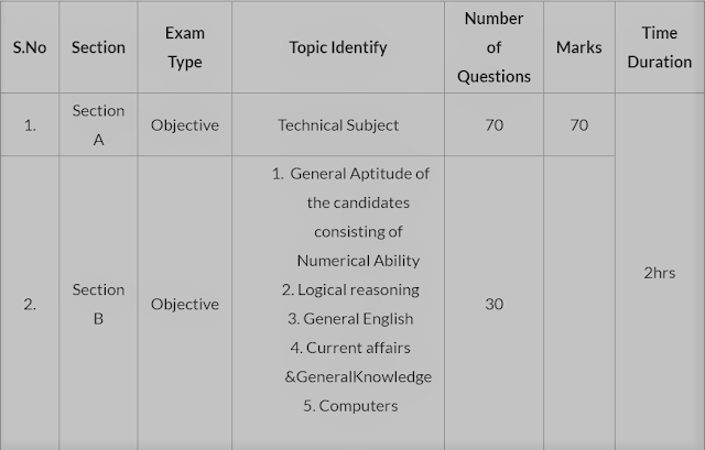 NSCL  Sr. Trainee / Diploma Trainee Exam Pattern