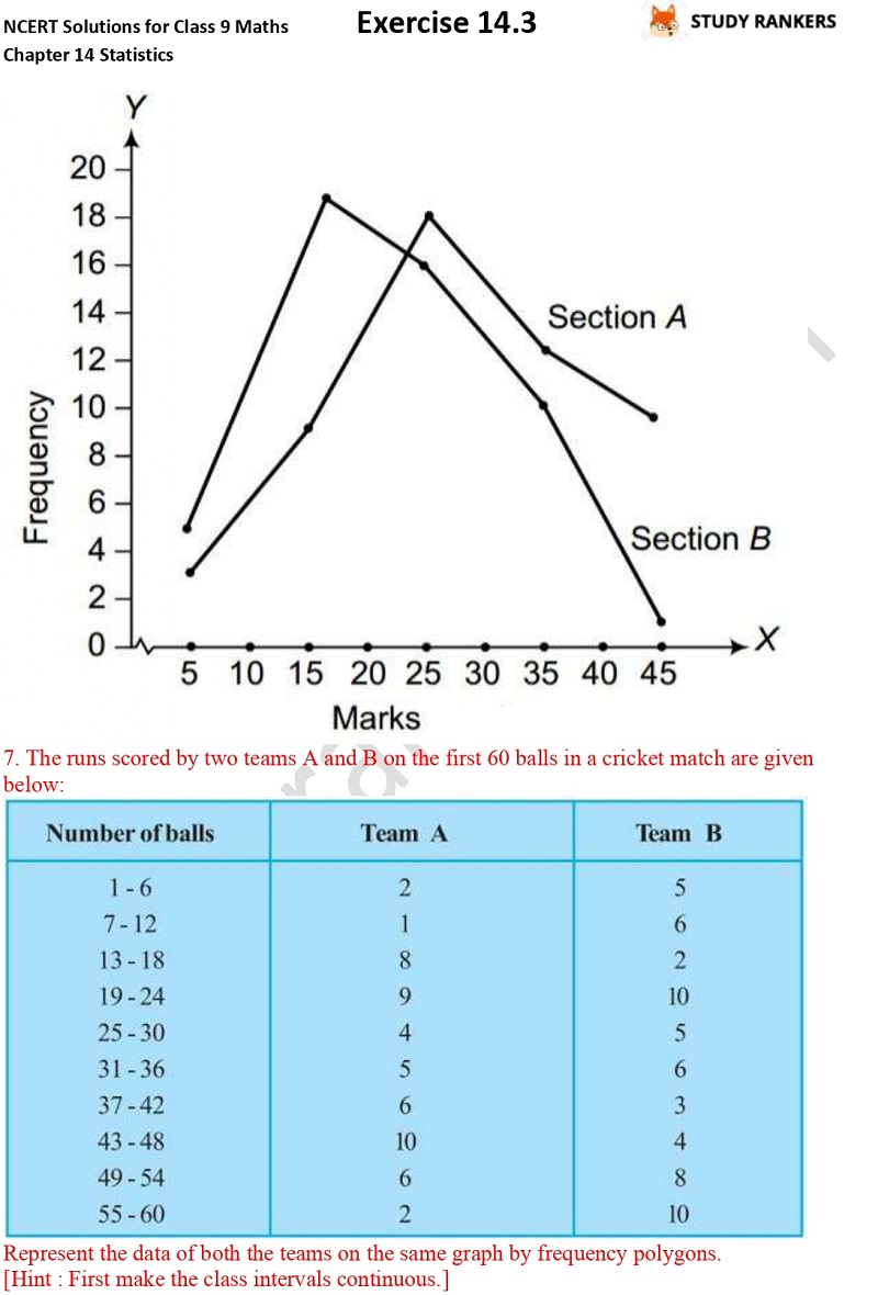 NCERT Solutions for Class 9 Maths Chapter 14 Statistics Exercise 14.3 Part 7