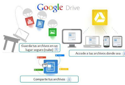 Cloud. Archivi Virtuali On-Line. Quale scegliere?