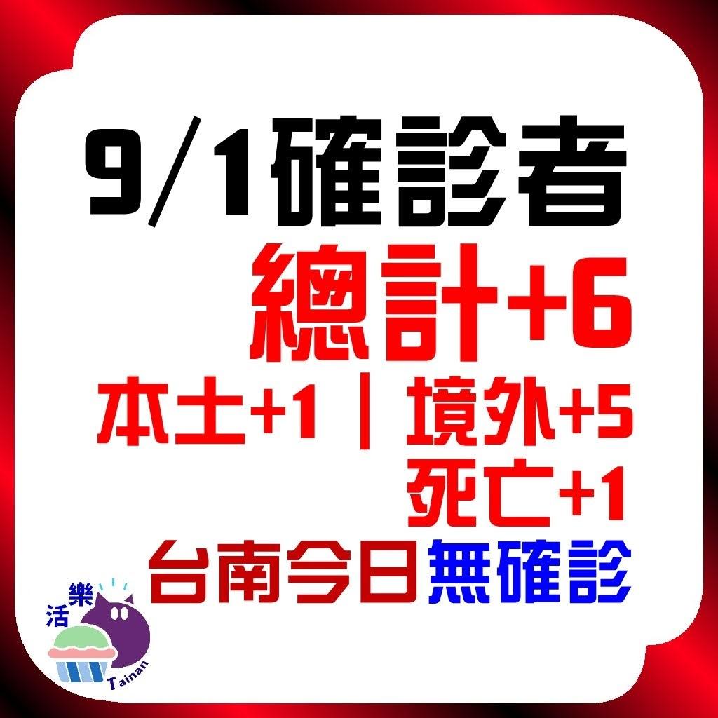 CDC公告,今日(9/1)確診:6。本土+1、境外+5、死亡+1。台南今日無確診(+0)(連66天)。
