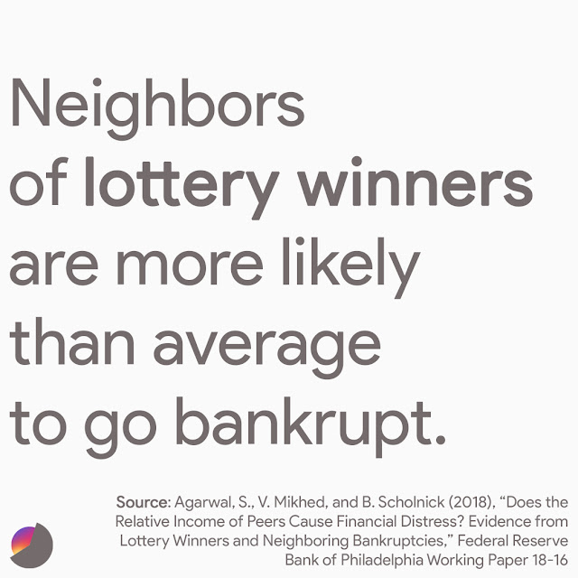 Neighbors of lottery winners are more likely than average to go bankrupt