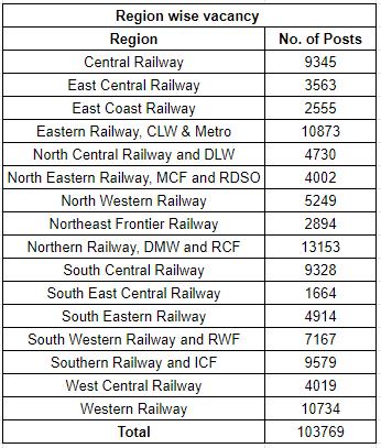 Railways Group D Region-wise vacancies 2020, Railways Group D Region-wise vacancies