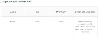 Evernote ofrece espacio ilimitado pero restringe la cantidad de datos que sincroniza al mes. Cuenta Básica, o gratuita, son 60 MB, Plus es 1 GB, y Premium son 10 GB.