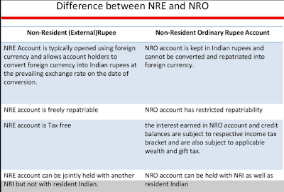 Difference between NRE and NRO fixed deposit account