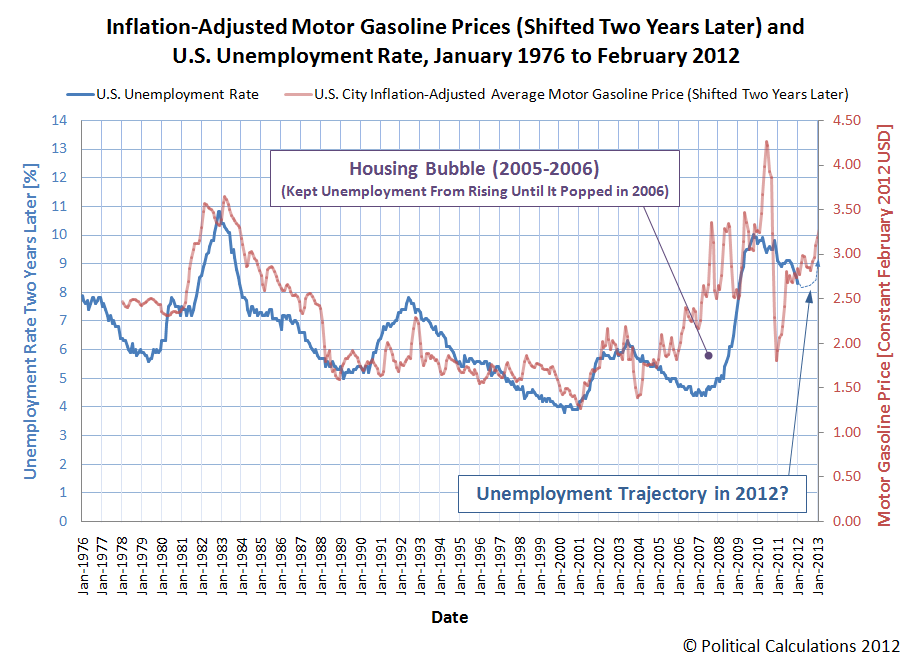Inflation-Adjusted Motor Gasoline Prices (Shifted Two Years Later) and U.S. Unemployment Rate, January 1976 to February 2012