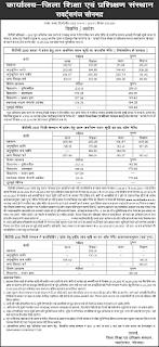 UP BTC Sonbhadra cut off