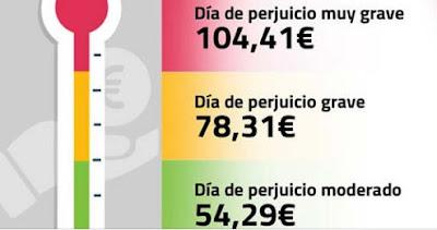 Cuantias de las indemnizaciones segun el baremo 2020