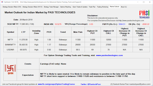 Indian Market Outlook: March 29, 2019