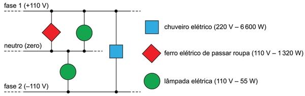 A figura representa, de forma simplificada, um trecho de uma instalação elétrica residencial.